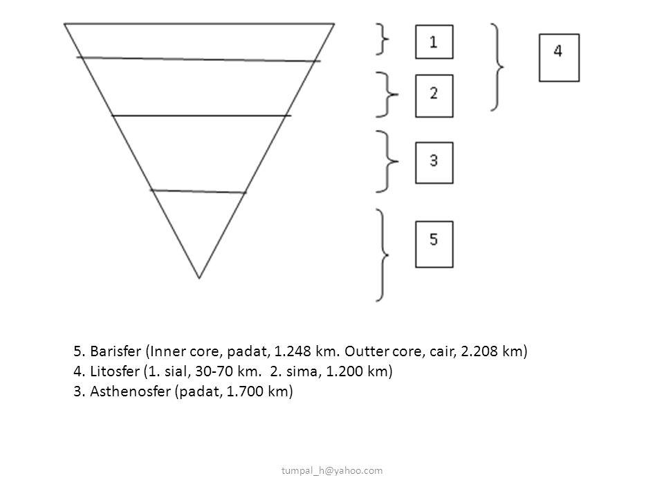 5. Barisfer (Inner core, padat, 1.248 km. Outter core, cair, 2.208 km) 4. Litosfer (1. sial, 30-70 km. 2. sima, 1.200 km) 3. Asthenosfer (padat, 1.700