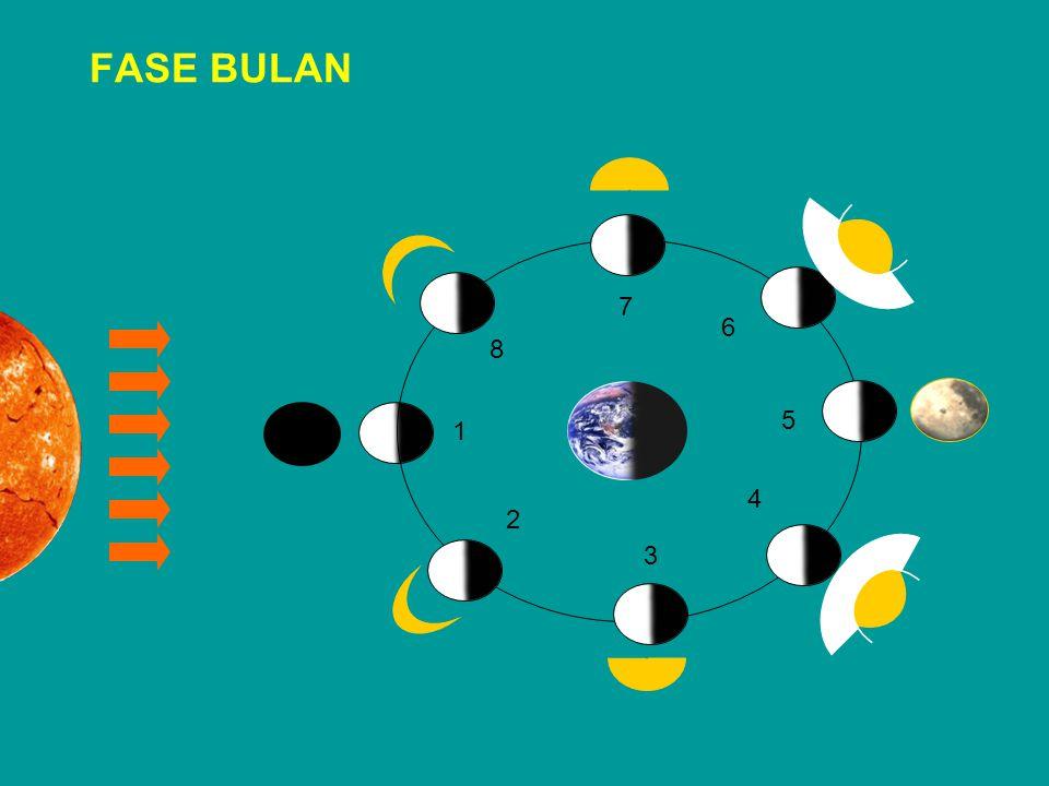 FASE BULAN 1 2 3 4 5 6 7 8