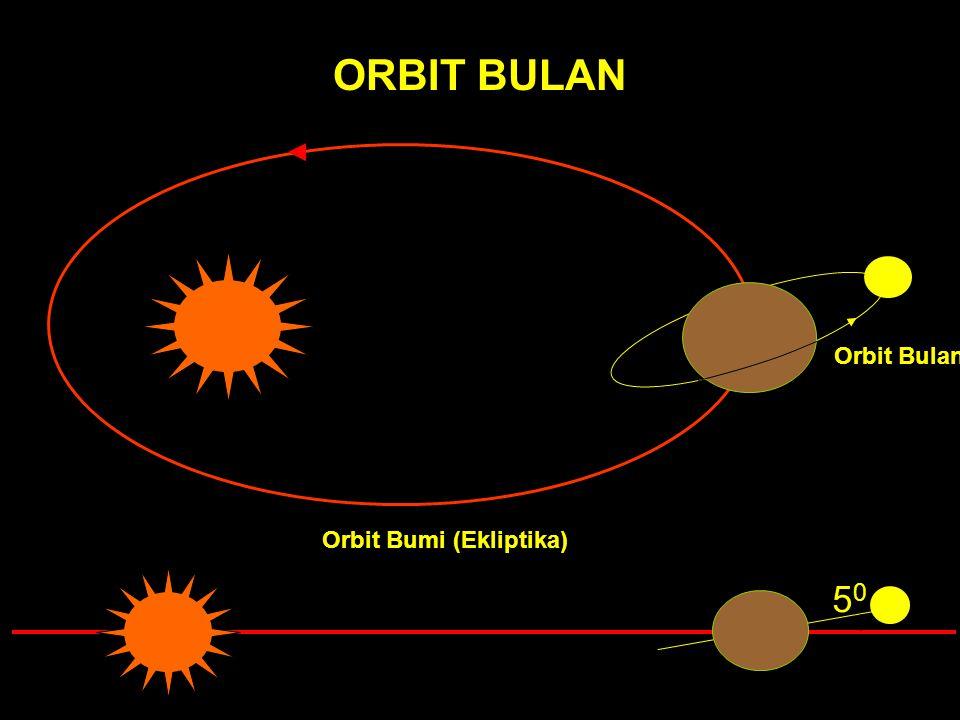 ORBIT BULAN Orbit Bumi (Ekliptika) Orbit Bulan 5050