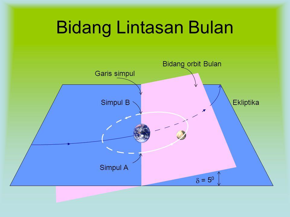 Bidang Lintasan Bulan  = 5 0 Garis simpul Simpul A Simpul BEkliptika Bidang orbit Bulan