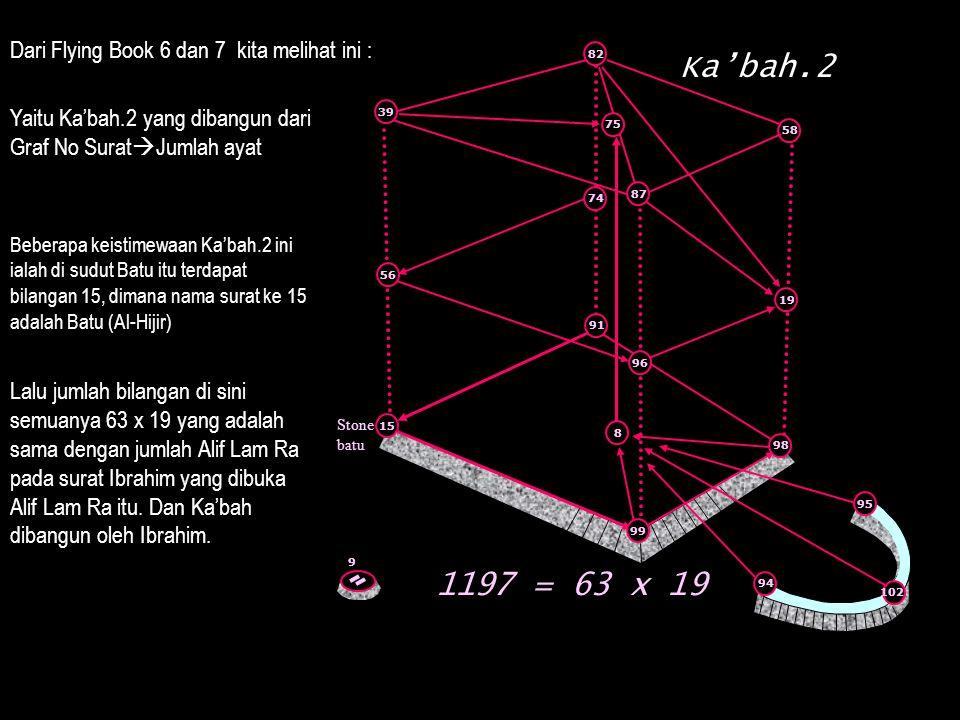 Dari Flying Book 6 dan 7 kita melihat ini : Yaitu Ka'bah.2 yang dibangun dari Graf No Surat  Jumlah ayat Beberapa keistimewaan Ka'bah.2 ini ialah di