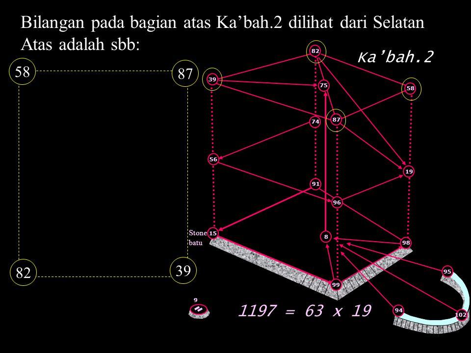 Bilangan pada bagian atas Ka'bah.2 dilihat dari Selatan Atas adalah sbb: 82 39 87 58 1197 = 63 x 19 Stone batu 91 8 15 99 96 9 87 82 58 98 39 19 75 74
