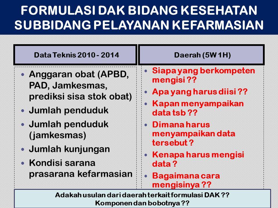 Data Teknis 2010 - 2014Daerah (5W 1H) Anggaran obat (APBD, PAD, Jamkesmas, prediksi sisa stok obat) Jumlah penduduk Jumlah penduduk (jamkesmas) Jumlah