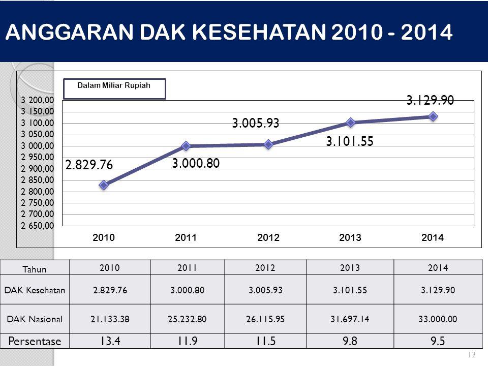 ANGGARAN DAK KESEHATAN 2010 - 2014 12 Tahun 20102011201220132014 DAK Kesehatan2.829.763.000.803.005.933.101.553.129.90 DAK Nasional21.133.3825.232.802
