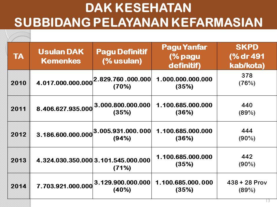 13 DAK KESEHATAN SUBBIDANG PELAYANAN KEFARMASIAN TA Usulan DAK Kemenkes Pagu Definitif (% usulan) Pagu Yanfar (% pagu definitif) SKPD (% dr 491 kab/kota) 2010 4.017.000.000.000 2.829.760.000.000 (70%) 1.000.000.000.000 (35%) 378 (76%) 2011 8.406.627.935.000 3.000.800.000.000 (35%) 1.100.685.000.000 (36%) 440 (89%) 2012 3.186.600.000.000 3.005.931.000.