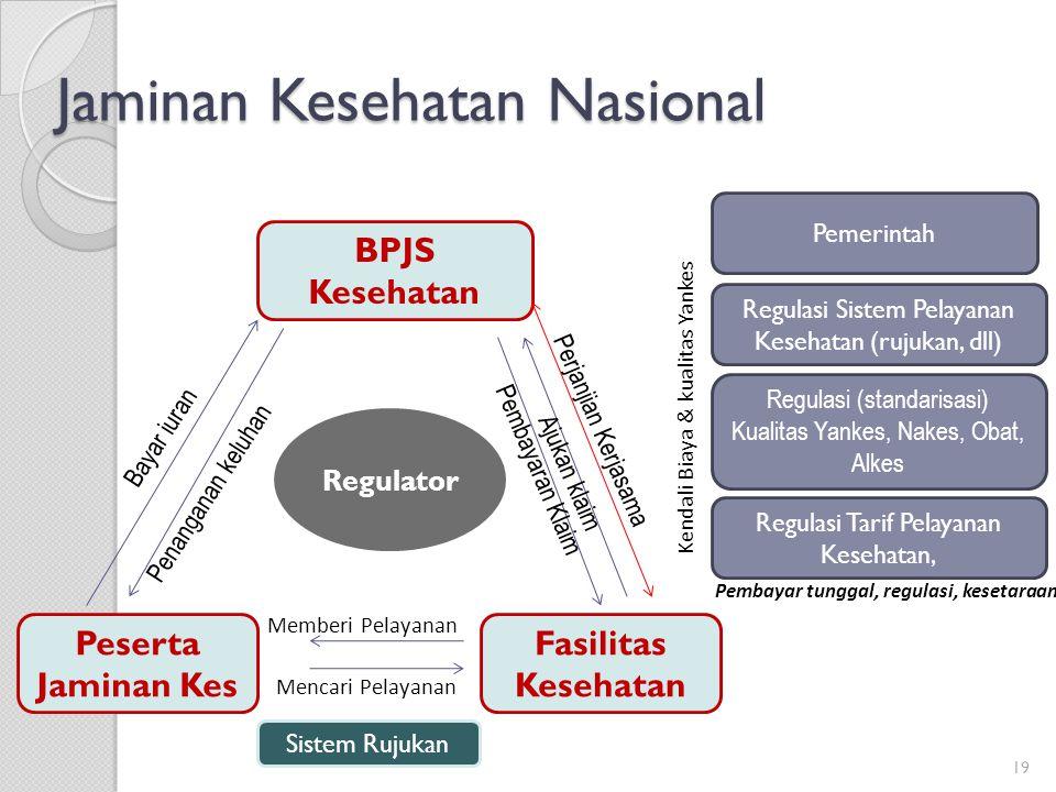 Jaminan Kesehatan Nasional 19 Regulator BPJS Kesehatan Peserta Jaminan Kes Fasilitas Kesehatan Bayar iuran Penanganan keluhan Perjanjian Kerjasama Aju