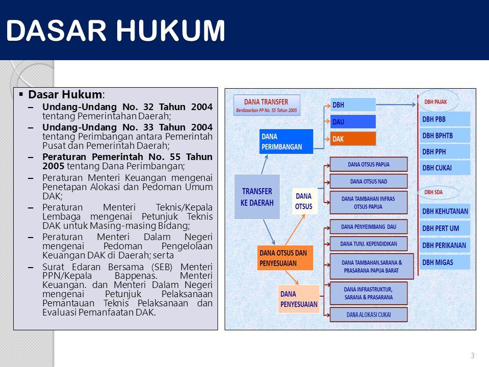 DASAR HUKUM 3  Dasar Hukum: – Undang-Undang No. 32 Tahun 2004 tentang Pemerintahan Daerah; – Undang-Undang No. 33 Tahun 2004 tentang Perimbangan anta