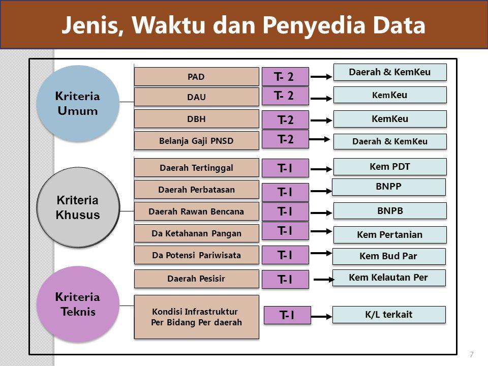 Kriteria Umum Kriteria Umum Kriteria Khusus Kriteria Khusus Kriteria Teknis Kriteria Teknis PAD DBH Daerah Tertinggal Daerah Perbatasan Daerah Rawan Bencana Kondisi Infrastruktur Per Bidang Per daerah Kondisi Infrastruktur Per Bidang Per daerah BNPP BNPB Kem Pertanian K/L terkait Da Ketahanan Pangan Kem Bud Par DAU T- 2 T-1 Belanja Gaji PNSD Da Potensi Pariwisata T-1 Kem PDT Daerah & KemKeu Kem Keu Daerah & KemKeu Daerah Pesisir T-1 Kem Kelautan Per Jenis, Waktu dan Penyedia Data 7