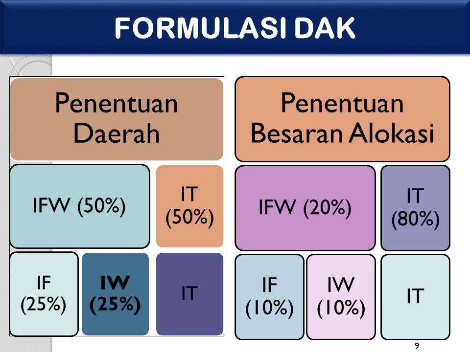 9 FORMULASI DAK Penentuan Daerah IFW (50%) IF (25%) IW (25%) IT (50%) IT Penentuan Besaran Alokasi IFW (20%) IF (10%) IW (10%) IT (80%) IT