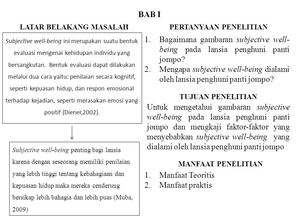 BAB I Subjective well-being ini merupakan suatu bentuk evaluasi mengenai kehidupan individu yang bersangkutan. Bentuk evaluasi dapat dilakukan melalui