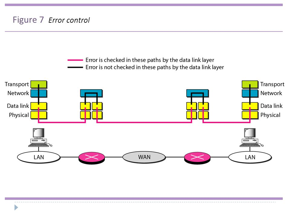 Figure 7 Error control