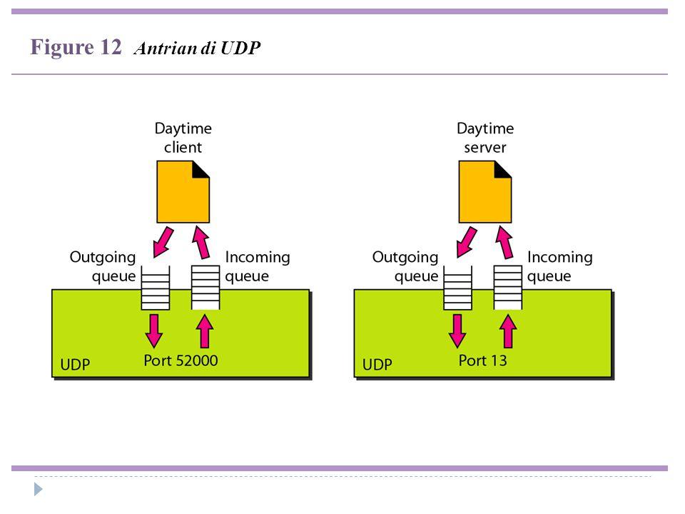 Figure 12 Antrian di UDP