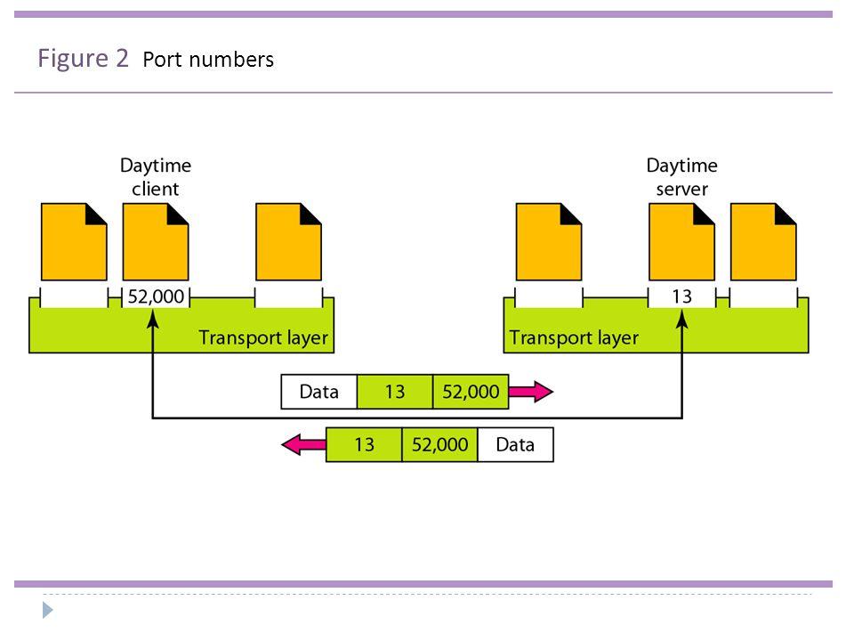 Figure 3 IP addresses versus port numbers