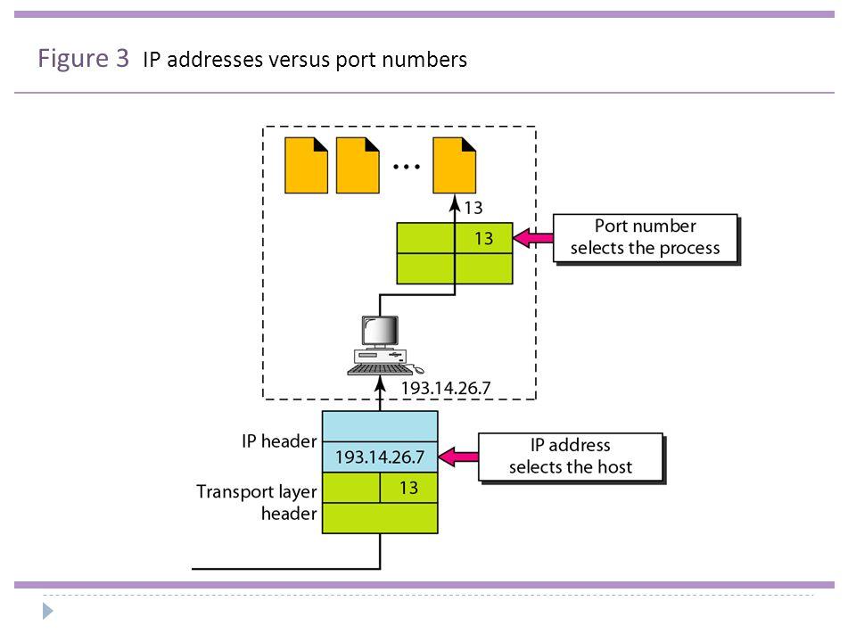UDP length = IP length – IP header's length