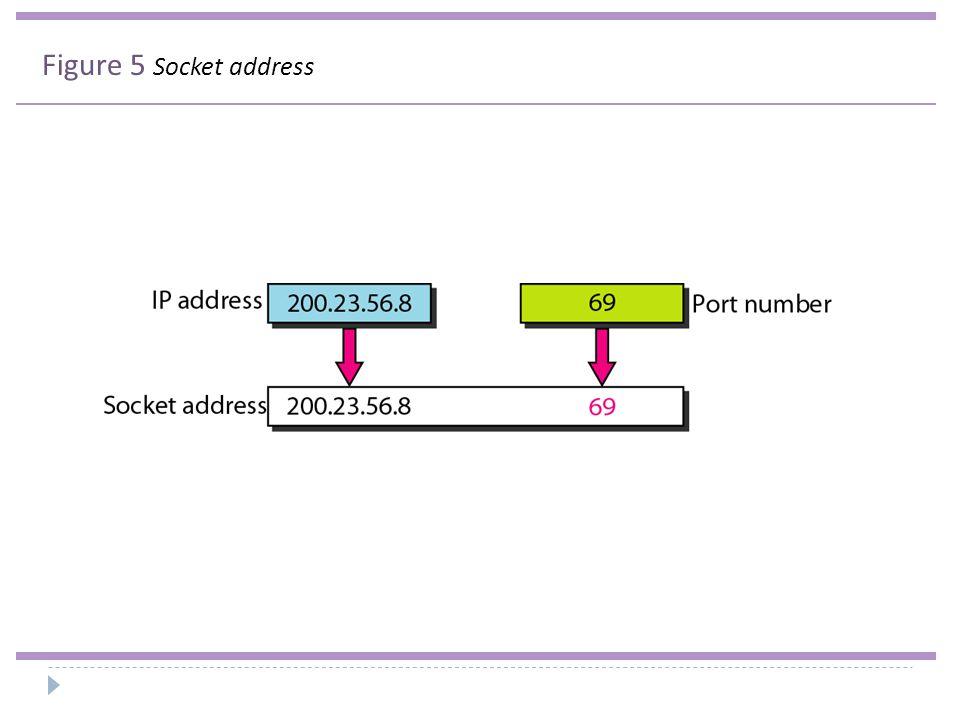 Figure 6 Multiplexing and demultiplexing