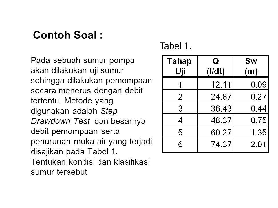 Contoh Soal : Pada sebuah sumur pompa akan dilakukan uji sumur sehingga dilakukan pemompaan secara menerus dengan debit tertentu. Metode yang digunaka