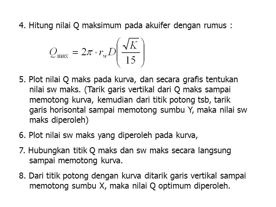 5. Plot nilai Q maks pada kurva, dan secara grafis tentukan nilai sw maks. (Tarik garis vertikal dari Q maks sampai memotong kurva, kemudian dari titi