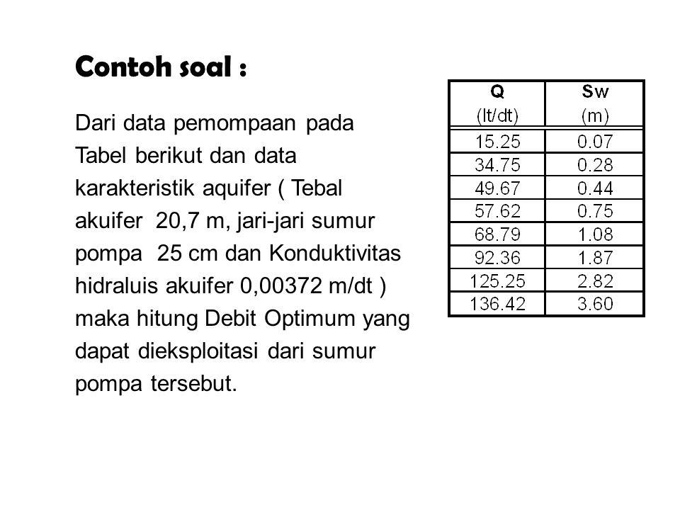 Contoh soal : Dari data pemompaan pada Tabel berikut dan data karakteristik aquifer ( Tebal akuifer 20,7 m, jari-jari sumur pompa 25 cm dan Konduktivi