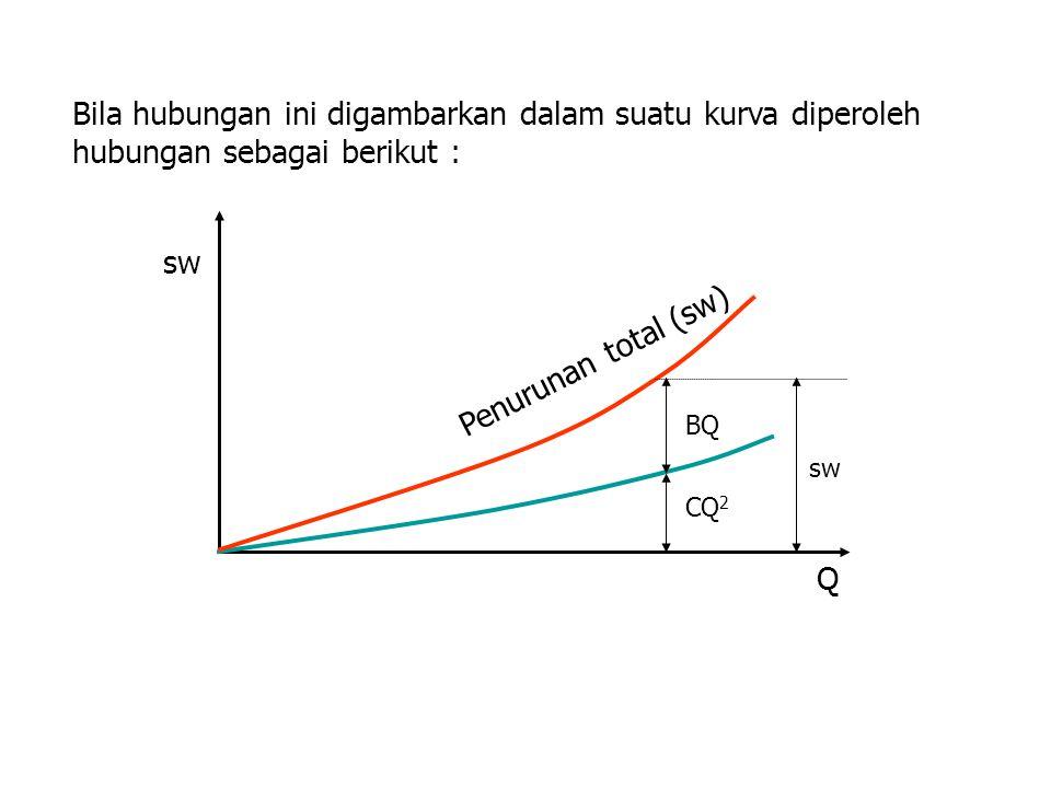 Bila hubungan ini digambarkan dalam suatu kurva diperoleh hubungan sebagai berikut : Penurunan total (sw) BQ CQ 2 sw Q