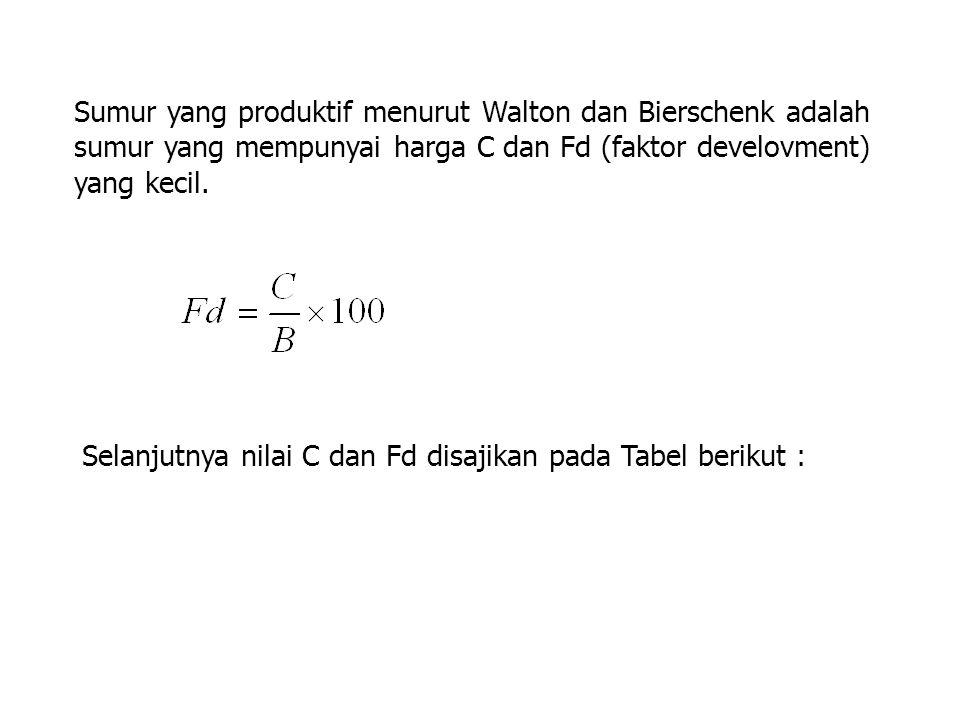4.Dari pers regresi diperoleh : sw maks = 0,000164 (132) 2 + 0,003409 (132) = 3,31 m 5.