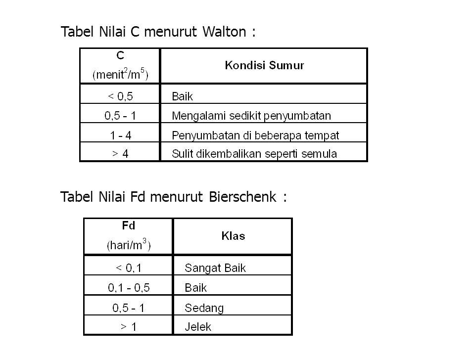 Tabel Nilai C menurut Walton : Tabel Nilai Fd menurut Bierschenk :