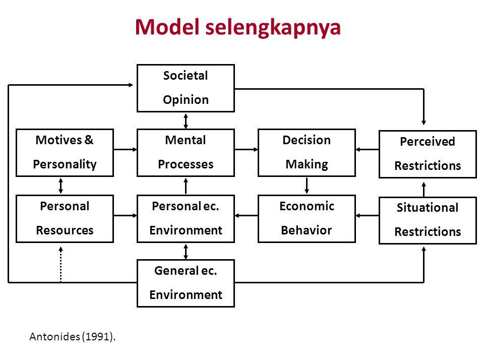 Model selengkapnya Mental Processes Decision Making Perceived Restrictions Motives & Personality Societal Opinion Personal ec. Environment Economic Be