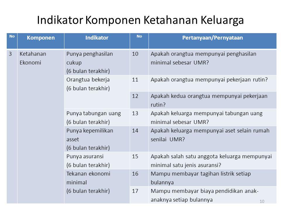 Indikator Komponen Ketahanan Keluarga No KomponenIndikator No Pertanyaan/Pernyataan 3 Ketahanan Ekonomi Punya penghasilan cukup (6 bulan terakhir) 10