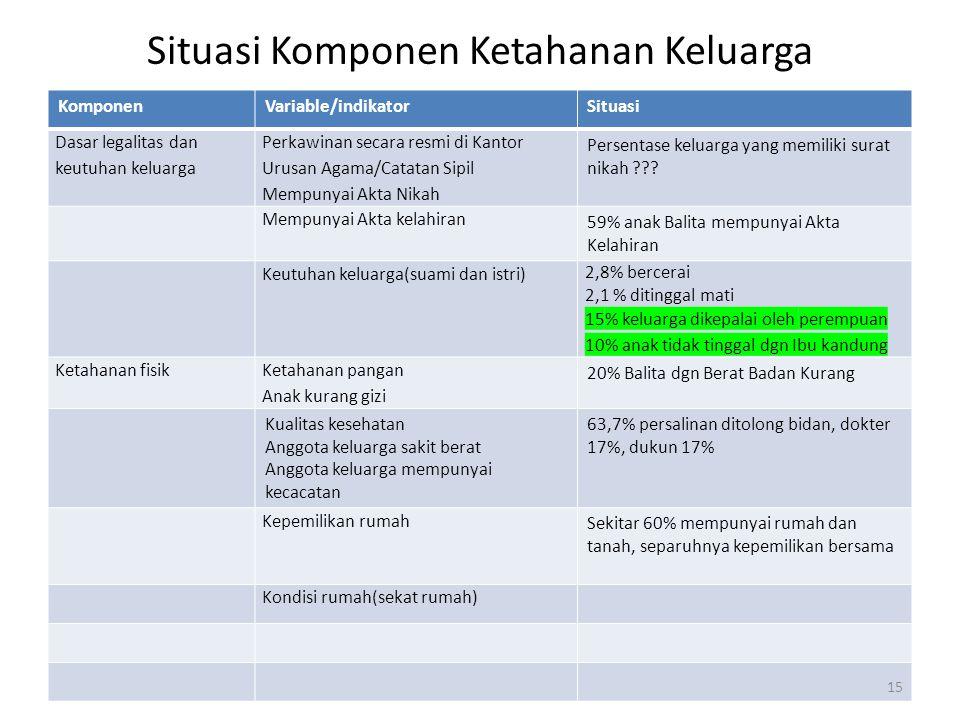 Situasi Komponen Ketahanan Keluarga KomponenVariable/indikatorSituasi Dasar legalitas dan keutuhan keluarga Perkawinan secara resmi di Kantor Urusan A