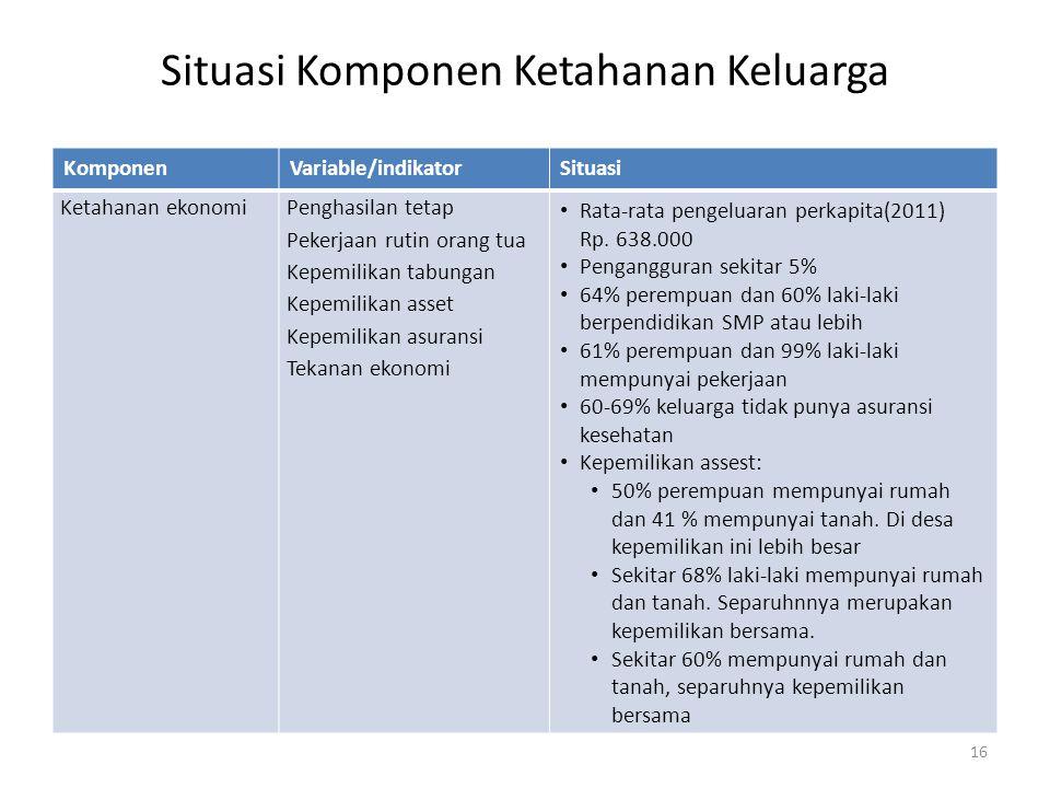 Situasi Komponen Ketahanan Keluarga KomponenVariable/indikatorSituasi Ketahanan ekonomiPenghasilan tetap Pekerjaan rutin orang tua Kepemilikan tabungan Kepemilikan asset Kepemilikan asuransi Tekanan ekonomi Rata-rata pengeluaran perkapita(2011) Rp.
