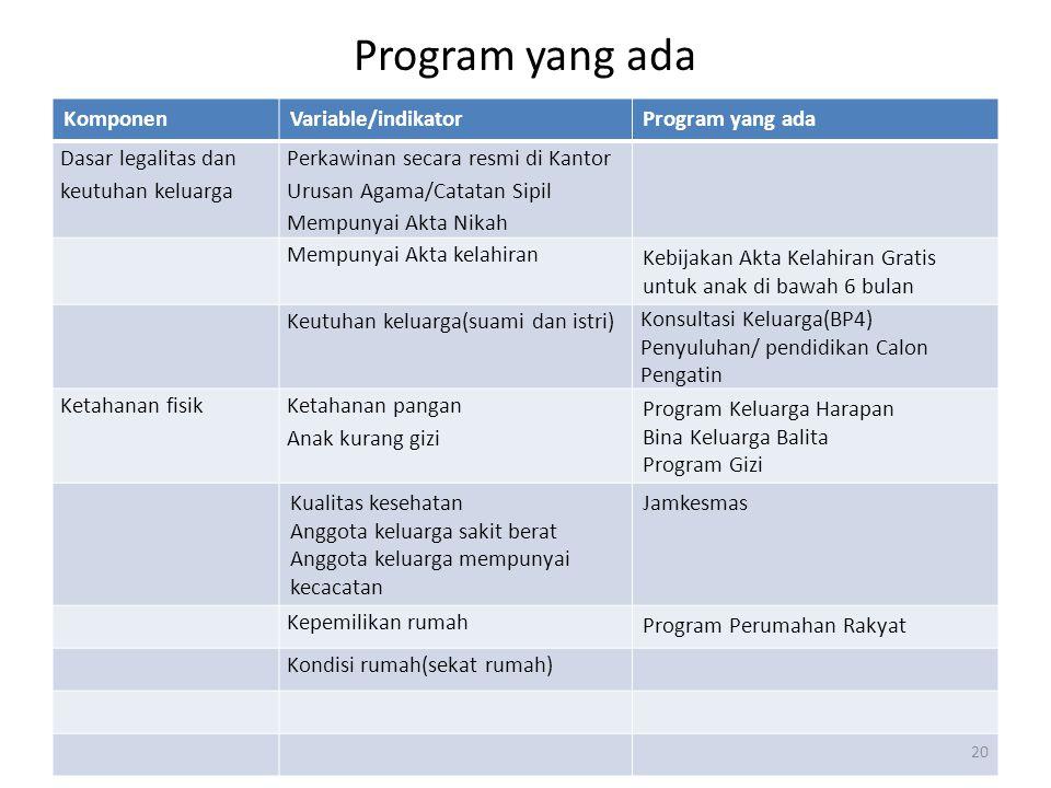 Program yang ada KomponenVariable/indikatorProgram yang ada Dasar legalitas dan keutuhan keluarga Perkawinan secara resmi di Kantor Urusan Agama/Catat