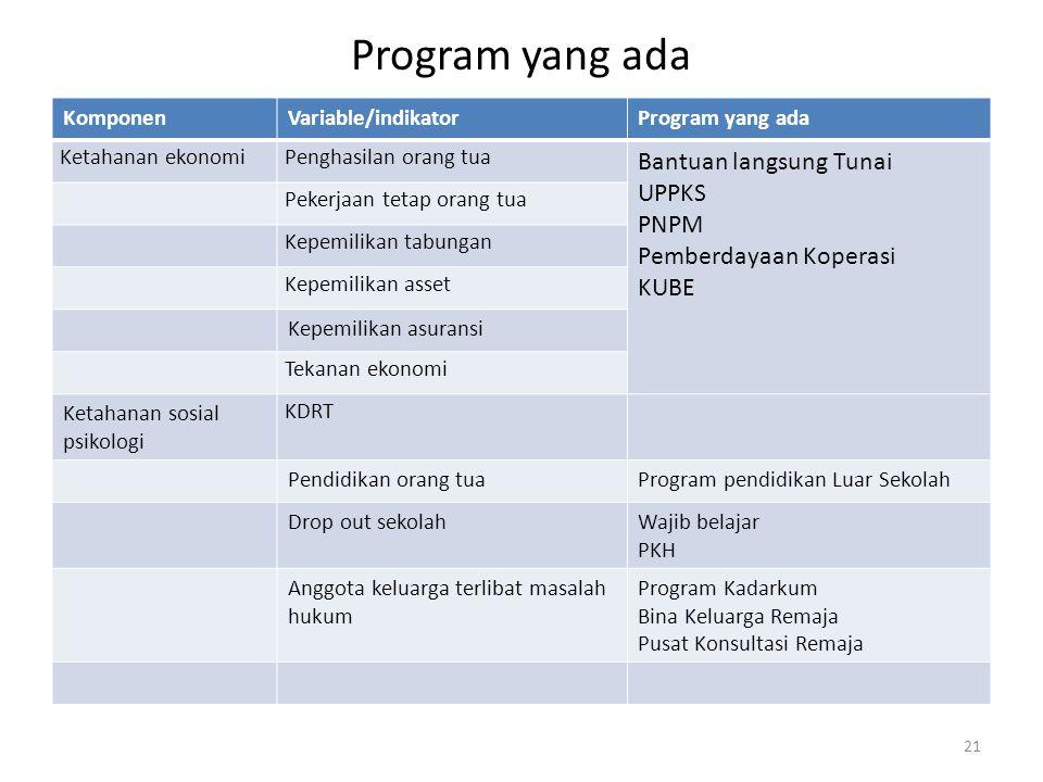 Program yang ada KomponenVariable/indikatorProgram yang ada Ketahanan ekonomiPenghasilan orang tua Bantuan langsung Tunai UPPKS PNPM Pemberdayaan Kope