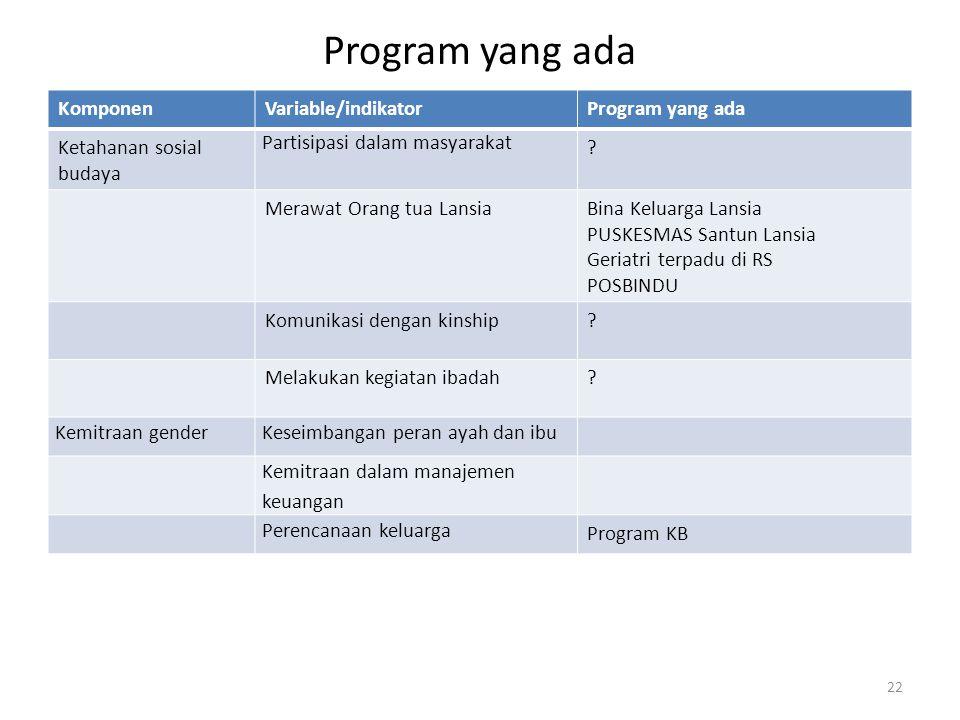 Program yang ada KomponenVariable/indikatorProgram yang ada Ketahanan sosial budaya Partisipasi dalam masyarakat .