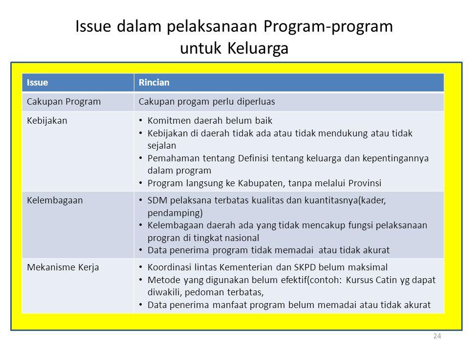 Issue dalam pelaksanaan Program-program untuk Keluarga IssueRincian Cakupan ProgramCakupan progam perlu diperluas Kebijakan Komitmen daerah belum baik