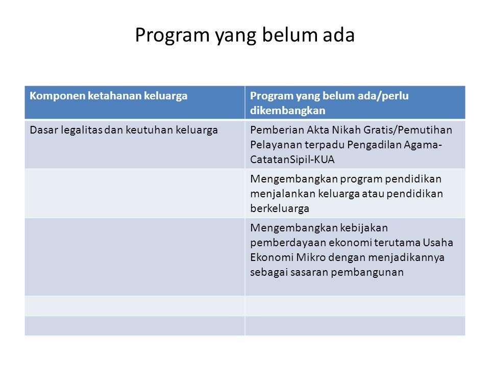 Komponen ketahanan keluargaProgram yang belum ada/perlu dikembangkan Dasar legalitas dan keutuhan keluargaPemberian Akta Nikah Gratis/Pemutihan Pelaya