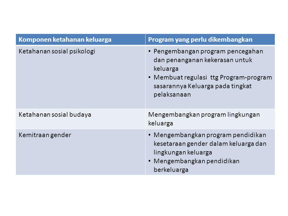 Komponen ketahanan keluargaProgram yang perlu dikembangkan Ketahanan sosial psikologi Pengembangan program pencegahan dan penanganan kekerasan untuk k