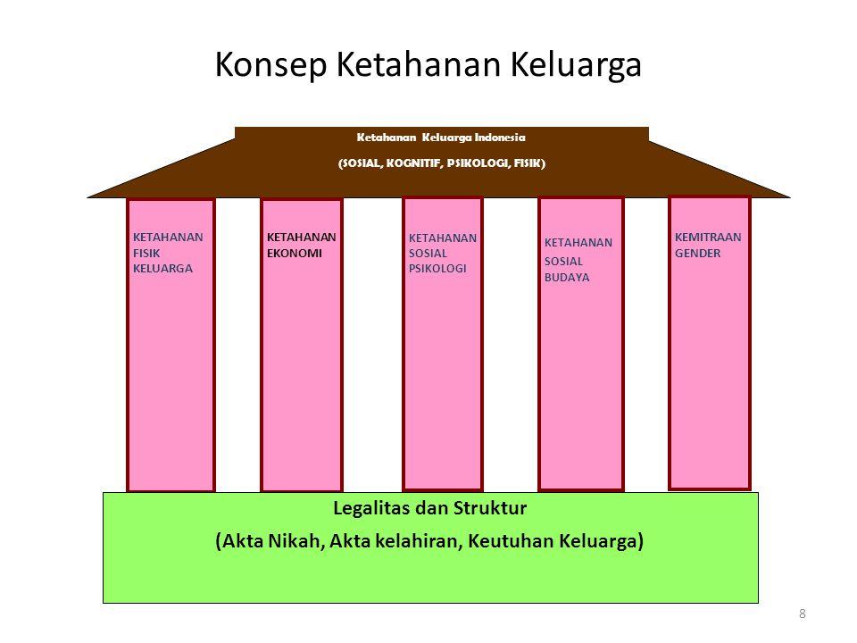 Konsep Ketahanan Keluarga 8 KETAHANAN SOSIAL PSIKOLOGI KETAHANAN FISIK KELUARGA KETAHANAN EKONOMI KETAHANAN SOSIAL BUDAYA Legalitas dan Struktur (Akta