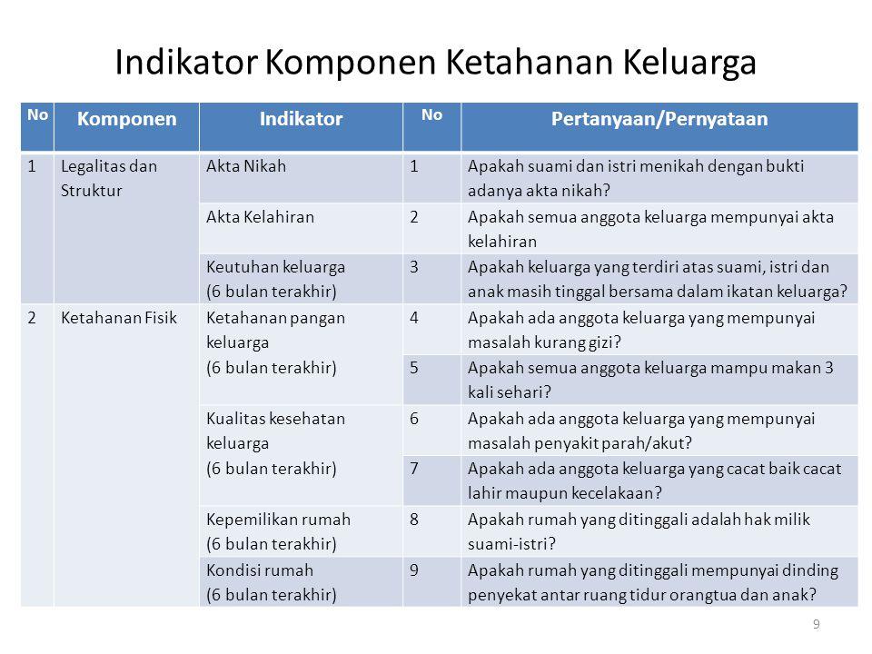 Indikator Komponen Ketahanan Keluarga No KomponenIndikator No Pertanyaan/Pernyataan 3 Ketahanan Ekonomi Punya penghasilan cukup (6 bulan terakhir) 10 Apakah orangtua mempunyai penghasilan minimal sebesar UMR.