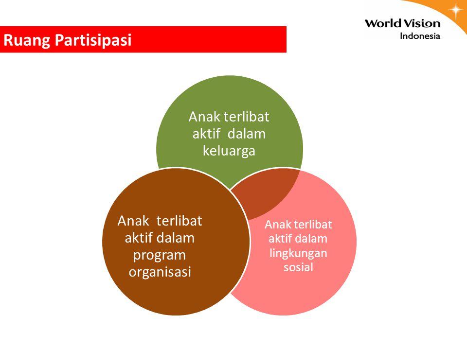 Anak terlibat aktif dalam keluarga Anak terlibat aktif dalam lingkungan sosial Anak terlibat aktif dalam program organisasi