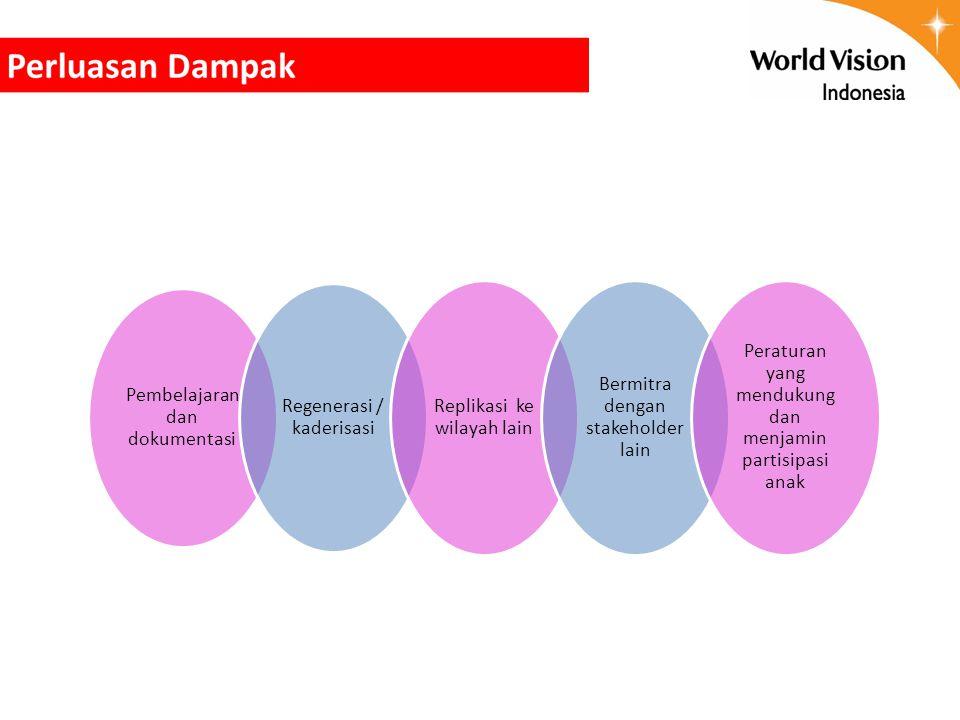 Pembelajaran dan dokumentasi Regenerasi / kaderisasi Replikasi ke wilayah lain Bermitra dengan stakeholder lain Peraturan yang mendukung dan menjamin