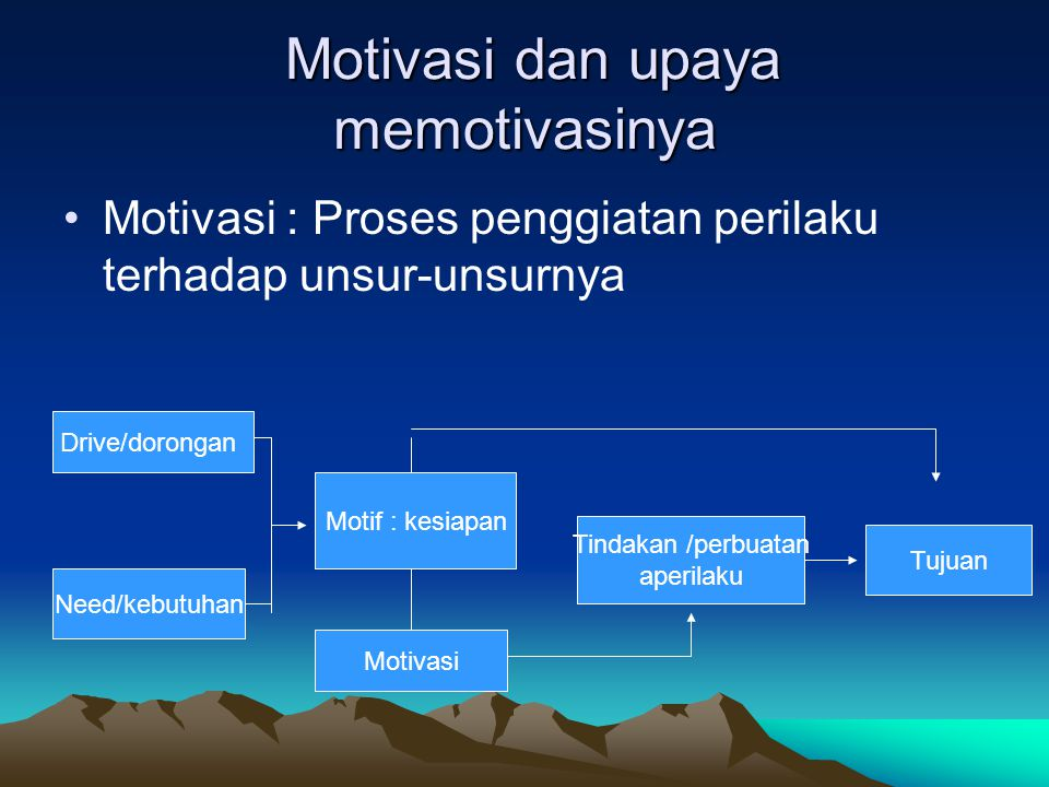 Motivasi dan upaya memotivasinya Motivasi : Proses penggiatan perilaku terhadap unsur-unsurnya Drive/dorongan Need/kebutuhan Motif : kesiapan Motivasi