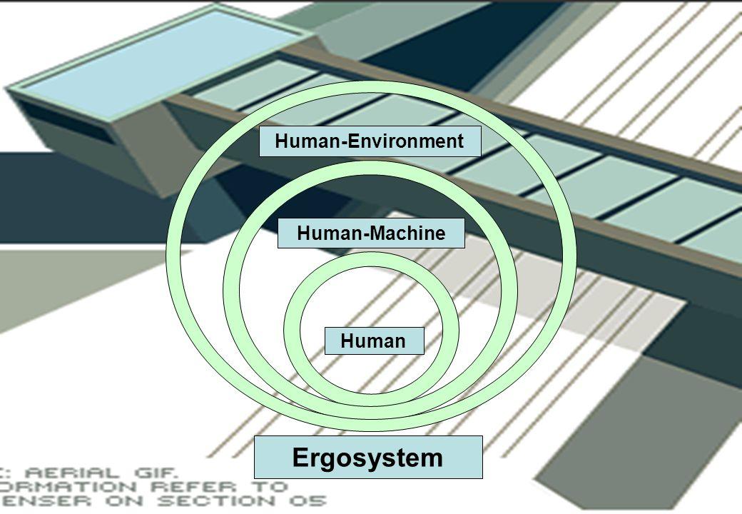 Ergosystem Human Human-Machine Human-Environment
