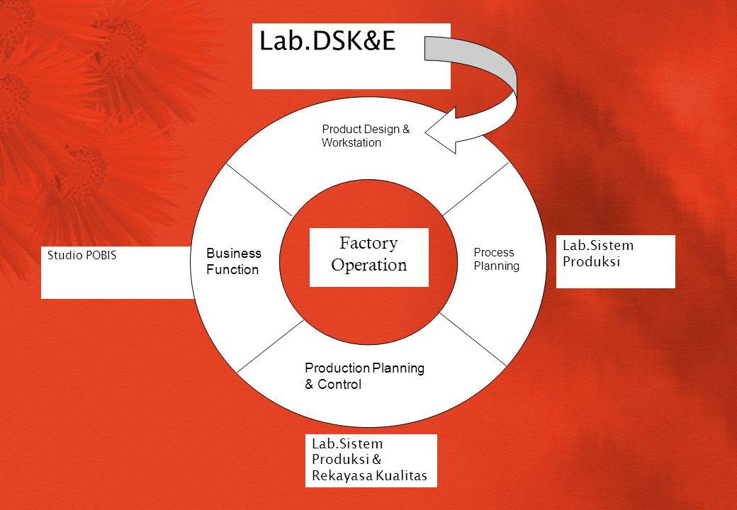 Studio POBIS Lab.DSK&E Factory Operation Product Design & Workstation Production Planning & Control Business Function Process Planning Lab.Sistem Prod