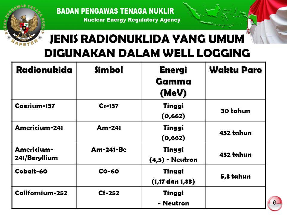 6 JENIS RADIONUKLIDA YANG UMUM DIGUNAKAN DALAM WELL LOGGING RadionukidaSimbol Energi Gamma (MeV) Waktu Paro Caesium-137Cs-137Tinggi (0,662) 30 tahun A