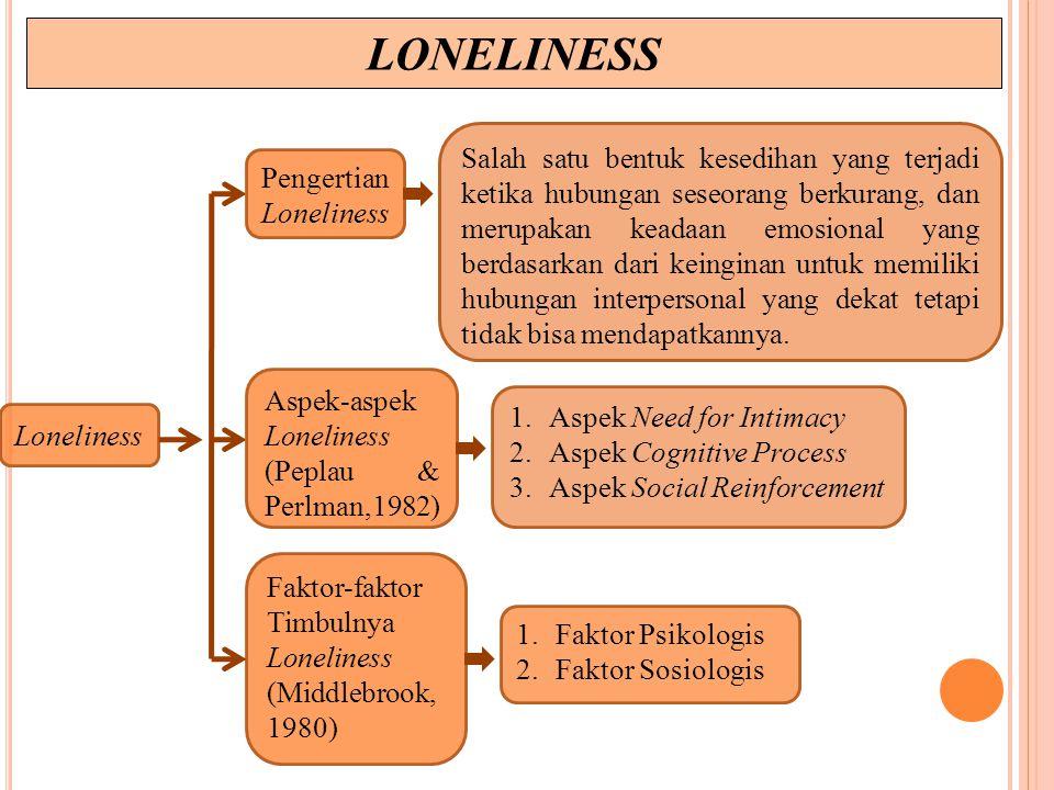LONELINESS Loneliness Pengertian Loneliness Aspek-aspek Loneliness (Peplau & Perlman,1982) Faktor-faktor Timbulnya Loneliness (Middlebrook, 1980) Salah satu bentuk kesedihan yang terjadi ketika hubungan seseorang berkurang, dan merupakan keadaan emosional yang berdasarkan dari keinginan untuk memiliki hubungan interpersonal yang dekat tetapi tidak bisa mendapatkannya.