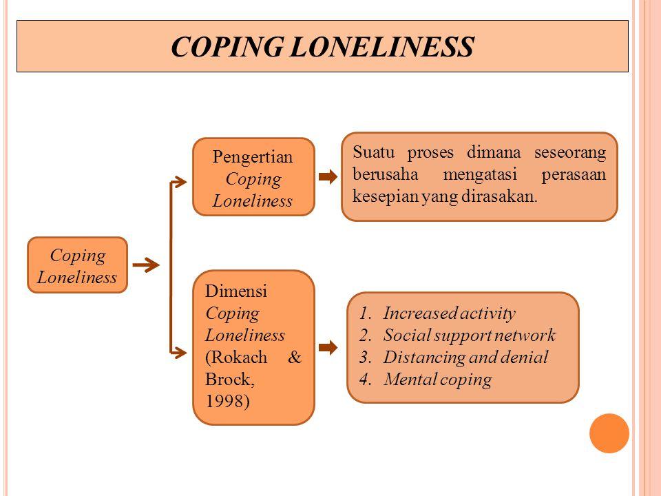COPING LONELINESS Coping Loneliness Pengertian Coping Loneliness Dimensi Coping Loneliness (Rokach & Brock, 1998) Suatu proses dimana seseorang berusaha mengatasi perasaan kesepian yang dirasakan.