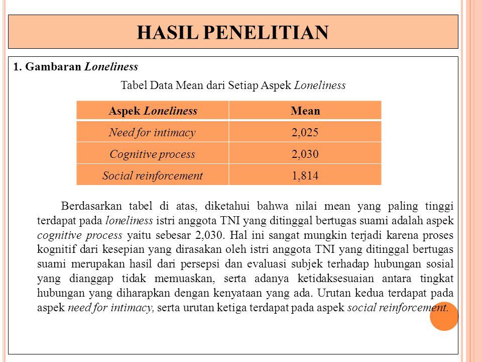 HASIL PENELITIAN 1. Gambaran Loneliness Tabel Data Mean dari Setiap Aspek Loneliness Berdasarkan tabel di atas, diketahui bahwa nilai mean yang paling