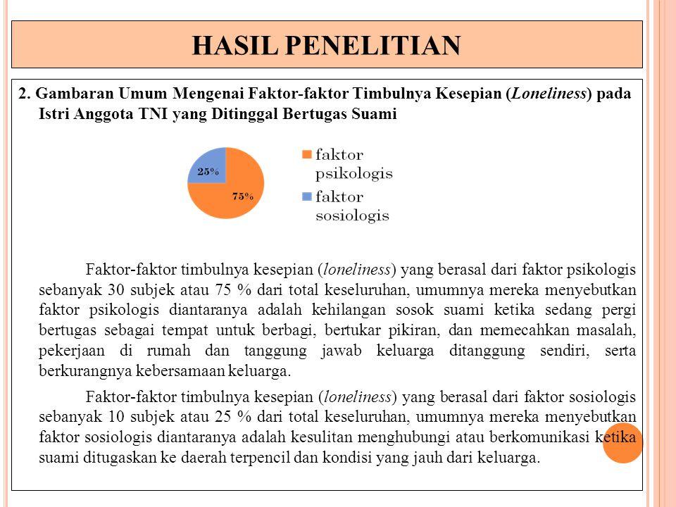 HASIL PENELITIAN 2. Gambaran Umum Mengenai Faktor-faktor Timbulnya Kesepian (Loneliness) pada Istri Anggota TNI yang Ditinggal Bertugas Suami Faktor-f