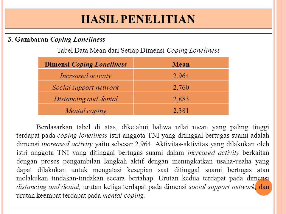 HASIL PENELITIAN 3. Gambaran Coping Loneliness Tabel Data Mean dari Setiap Dimensi Coping Loneliness Berdasarkan tabel di atas, diketahui bahwa nilai