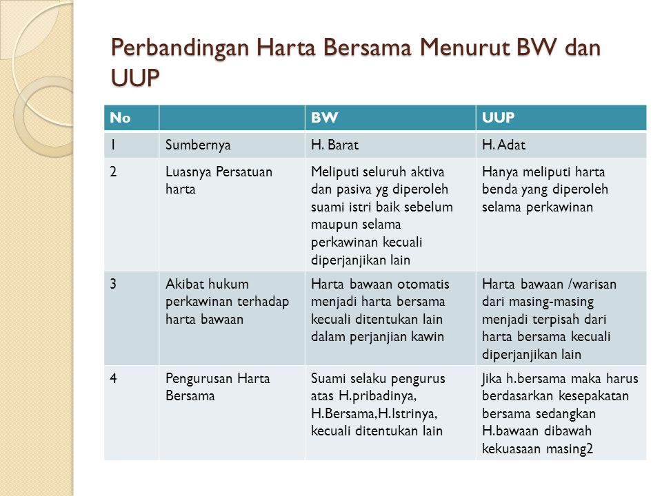 Perbandingan Harta Bersama Menurut BW dan UUP NoBWUUP 1SumbernyaH. BaratH. Adat 2Luasnya Persatuan harta Meliputi seluruh aktiva dan pasiva yg diperol