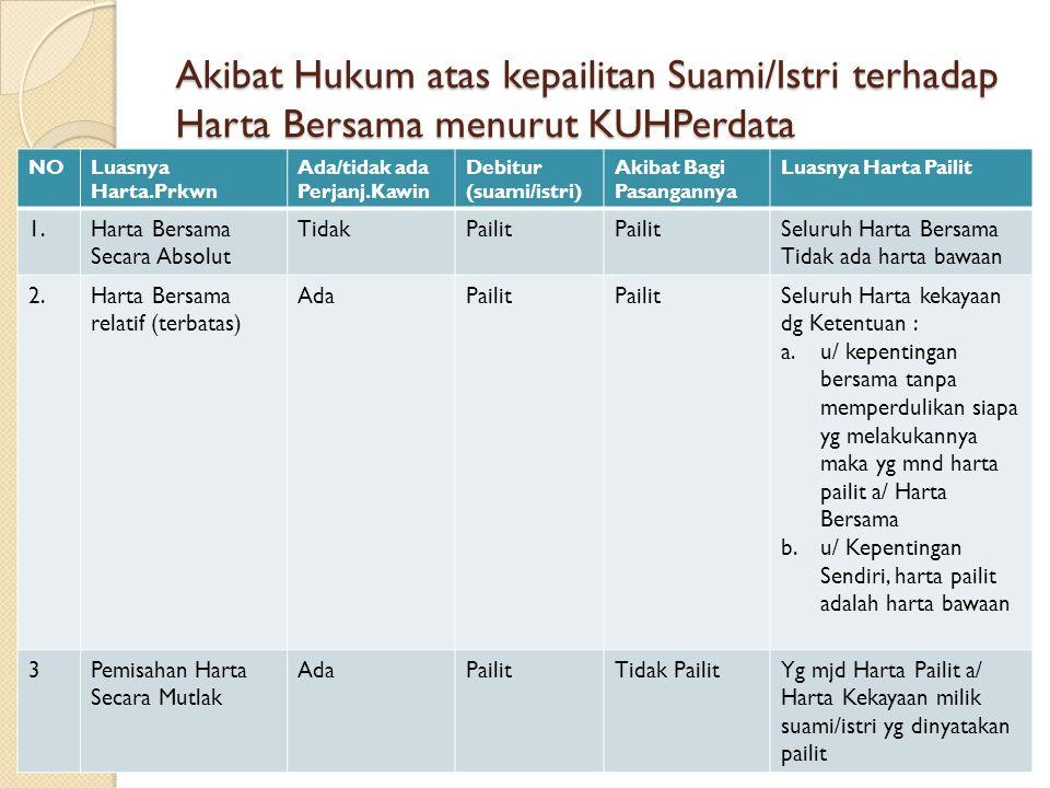Akibat Hukum atas kepailitan Suami/Istri terhadap Harta Bersama menurut UUP NoLuasnya H.